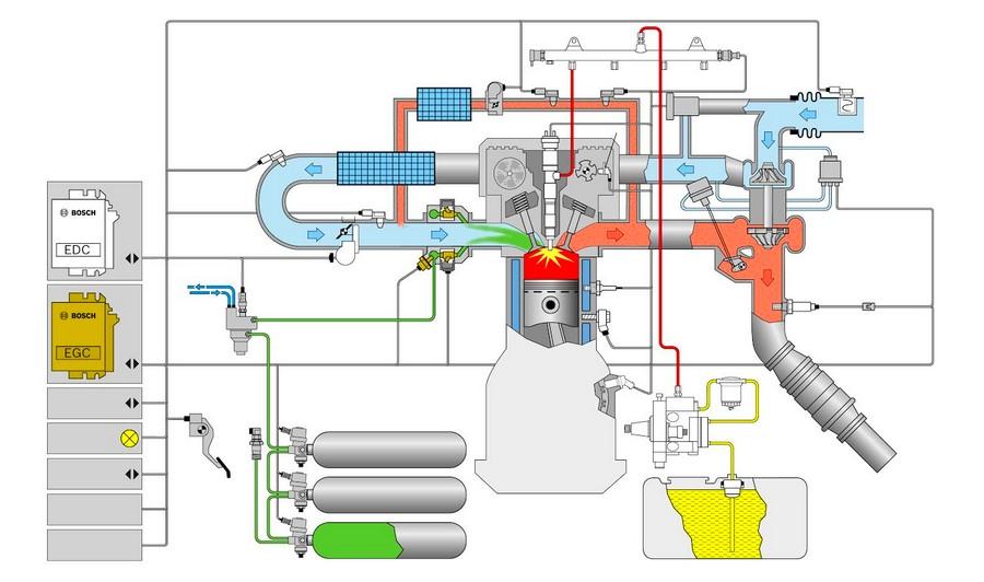bosch-diesel-gas