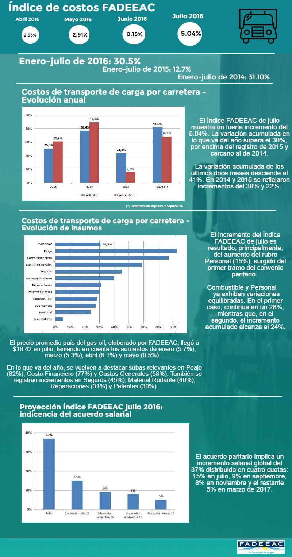 costos-transporte-fadeeac-julio-2016