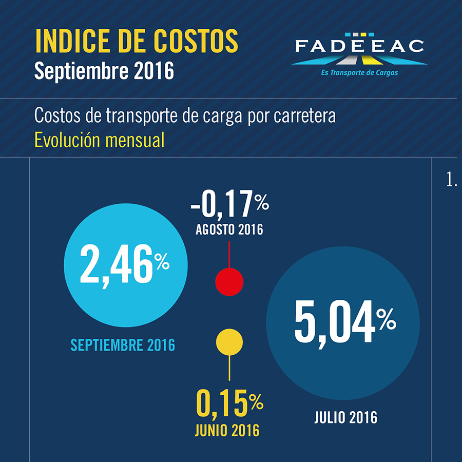 costos-fadeeac-septiembre