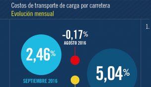 costos-transporte-octubre