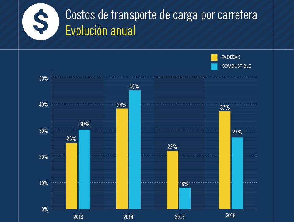 costos-transporte-fadeeac-2016